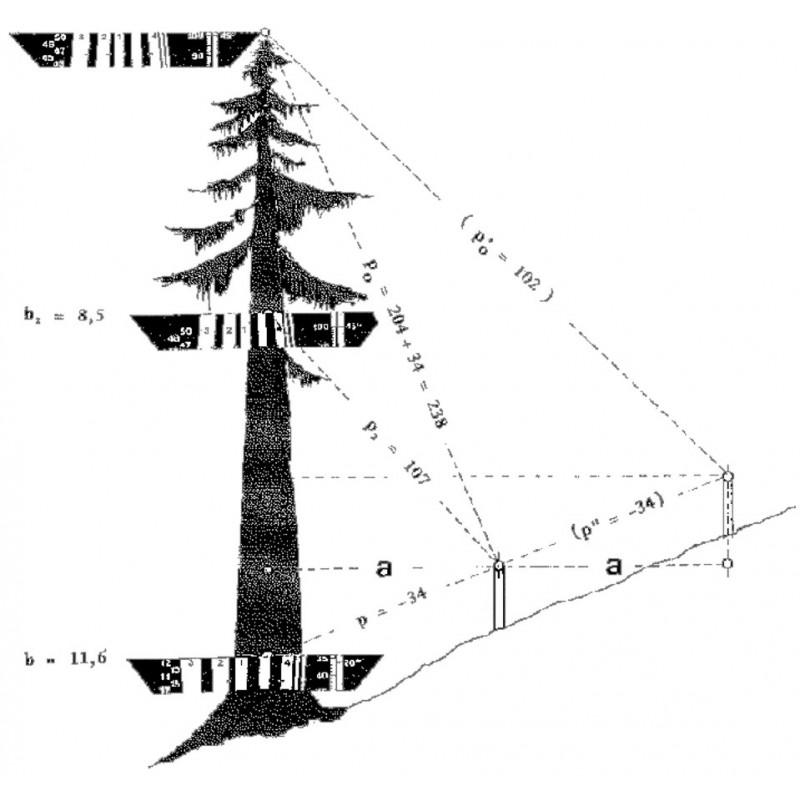 Schema explicativa - relascop cu oglinzi Bitterlich