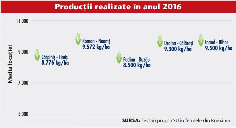 Productii realizate hibrid ISH 303 Saaten Union